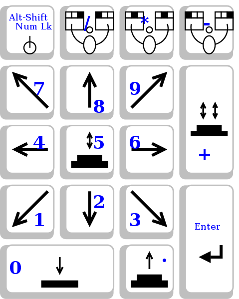 479px-x_window_system_mousekeys_default_numpad_layout-svg